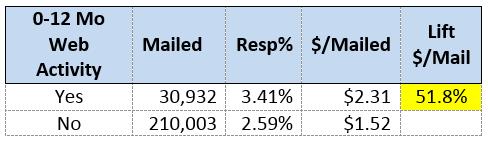 Response Analysis Chart to Track Web Browsing Behavior