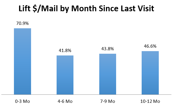 Chart: Web activity boosted the sales per mailed by 50 percent.