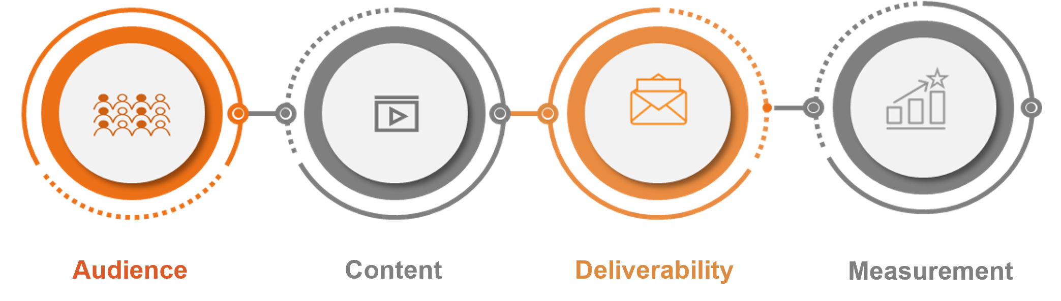 Components of Retargeting