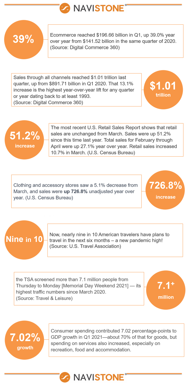 Consumer Spending Infographic 2021