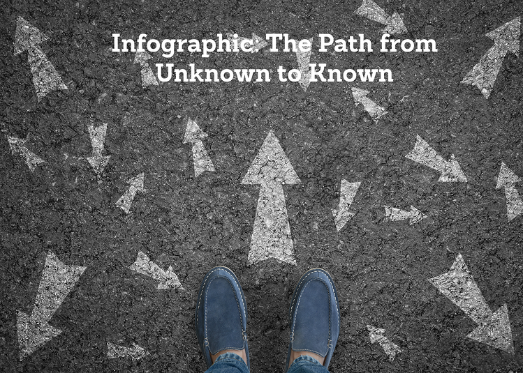 Path from unknown to known