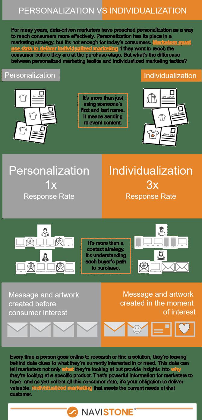 Personalization versus Individualization png
