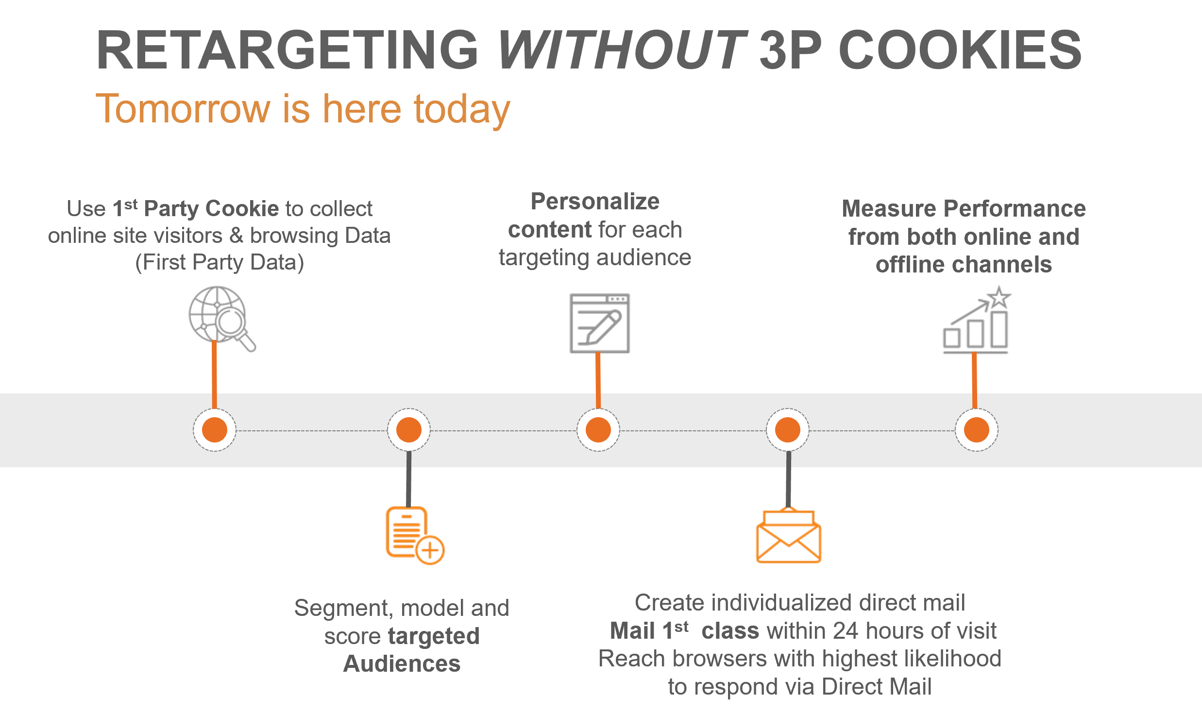 Retargeting Without Third Party Cookies