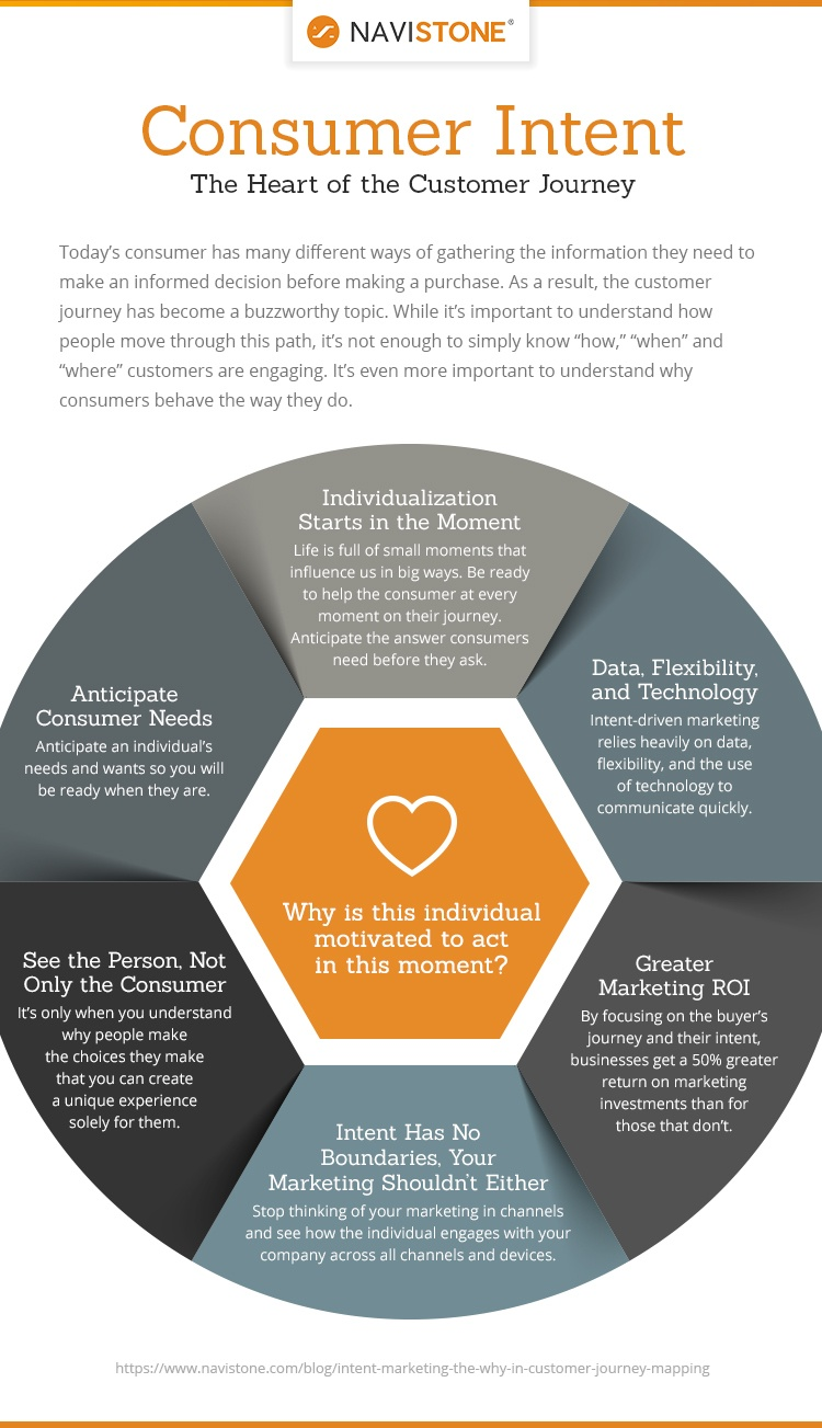 Consumer Intent: The Heart of the Customer Journey